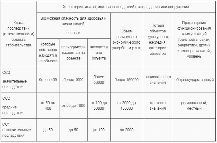 строительная лицензия сс2 и сс3